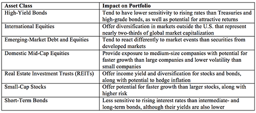 Invest-In-Riskier-Assets-to-Lower-Your-Portfolios-Risk-Table