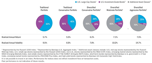 Invest-In-Riskier-Assets-to-Lower-Your-Portfolios-Risk-chart