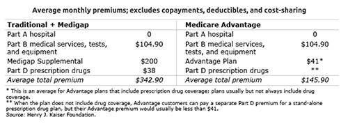 Medicare Advantage or Medigap chart embed