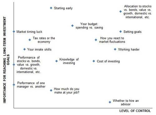 Zen investing chart