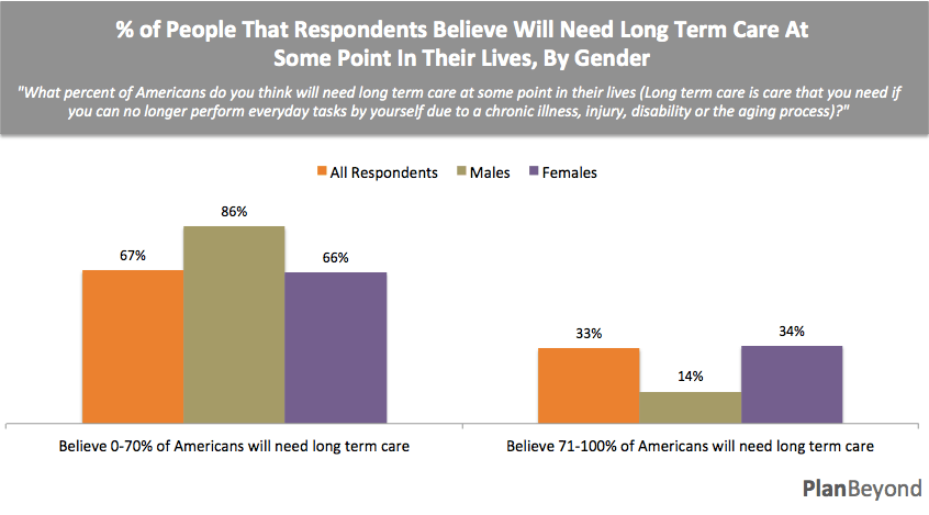 Estimates of Needing LTC Gender