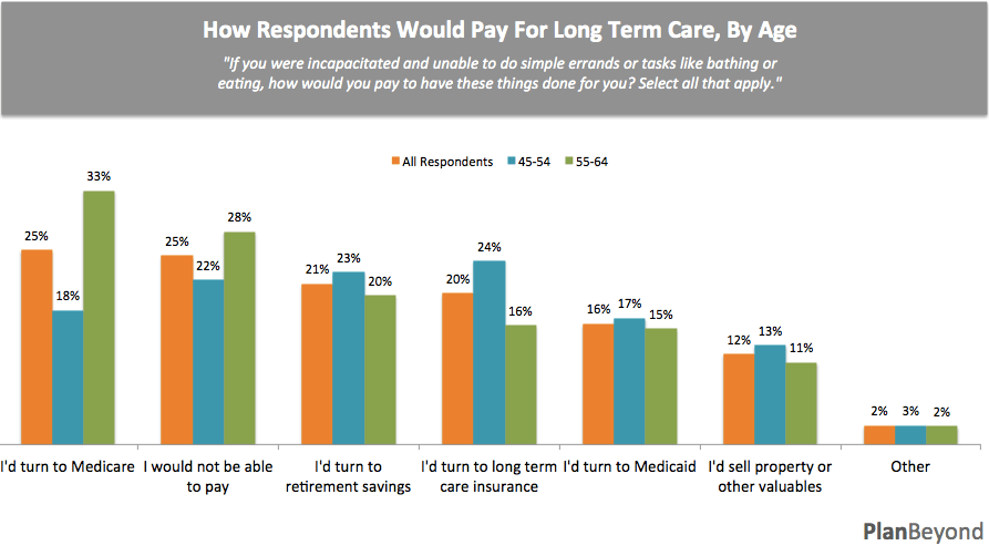 How Respondents Would Pay for LTC, by Age