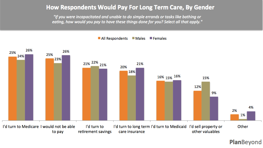 How Respondents Would Pay for LTC, by Gender