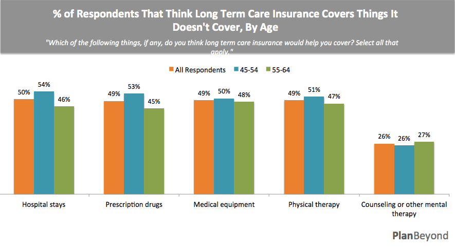 Misperception of what LTC covers by Age