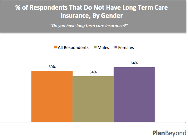 Respondents with LTC by Gender