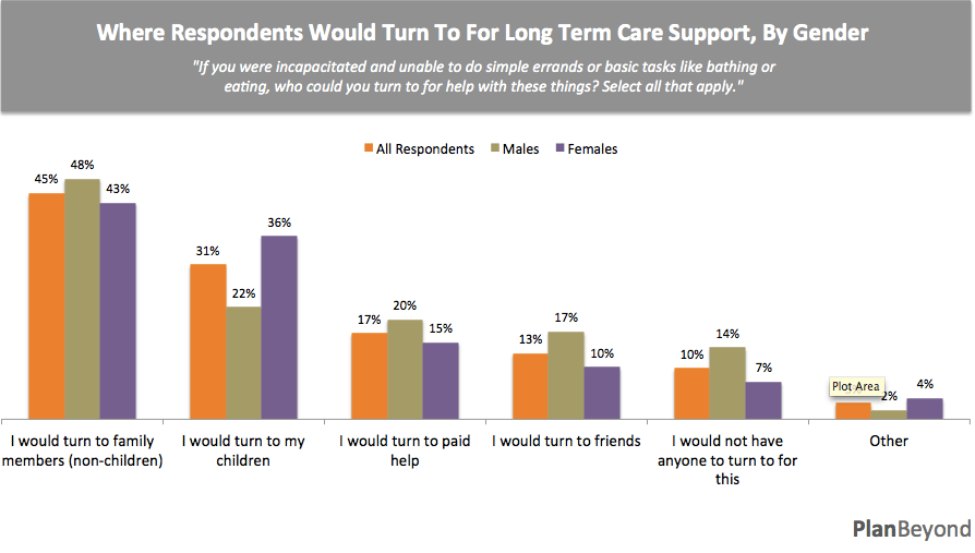 Where Respondents Turn For LTC, by Gender