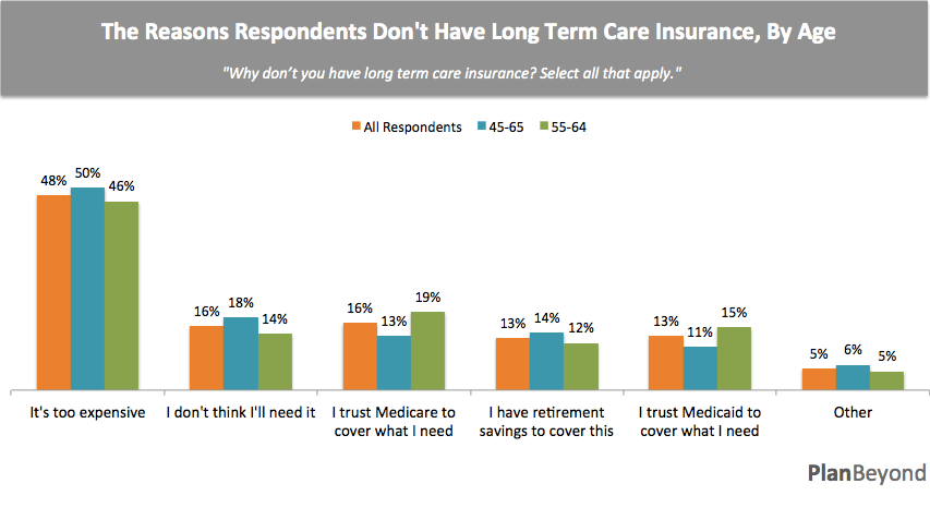 Why Respondents Don't have LTC by Age