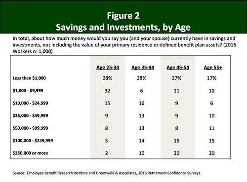Retirement Confidence Survey