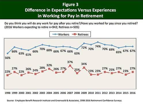 Retirement Confidence Survey embed chart 2 b