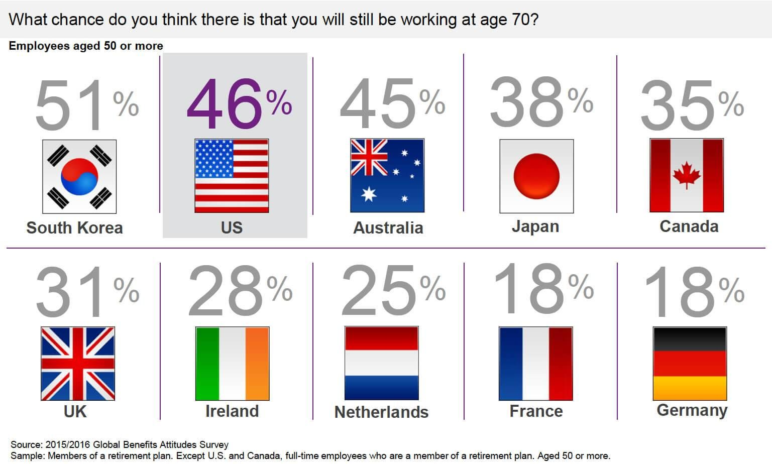 Americans Wanting to Work to 70 Are the Least Likely to Be Able chart embed