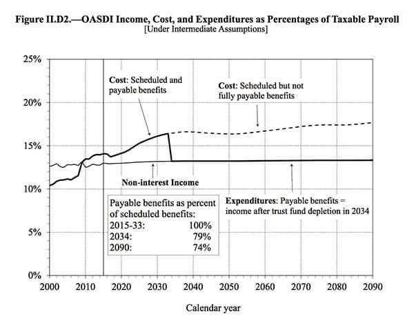 Social Security Taxable Payroll Chart
