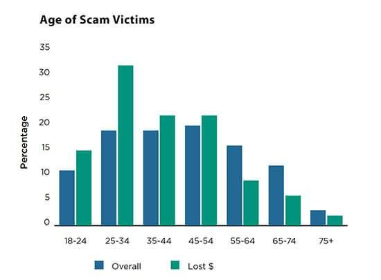 Age of Scam Victims chart embed