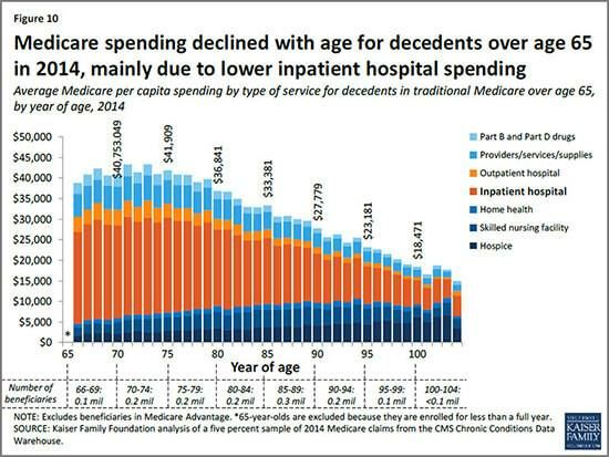 Younger Seniors Amass More End of Life Care than Oldest Americans embed chart
