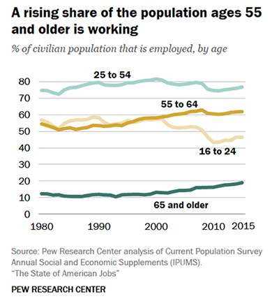 percent_of_older_civilian_popuation_that_is_employed_by_age