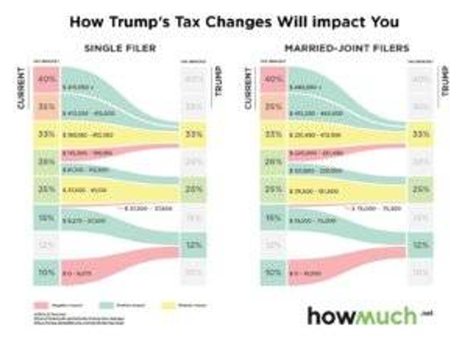 final-trump-taxes-impact-you-d3dd