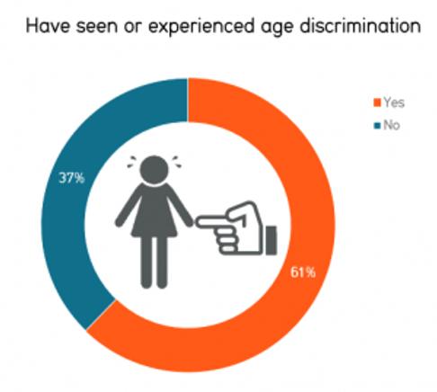 AARP Survey on Age Discrimination CHART
