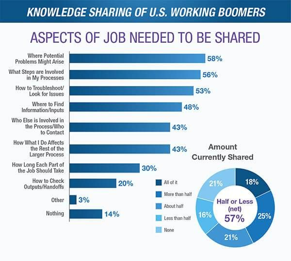 knowledge sharing of US working boomers