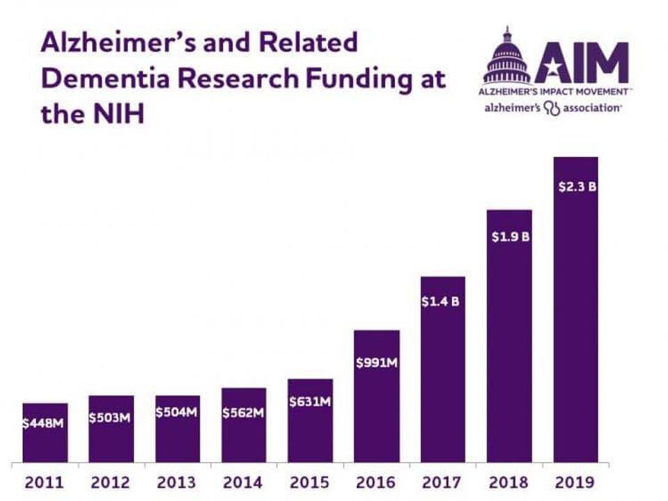 alzheimer's research funding chart