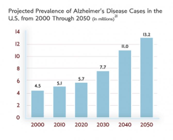 Prevalence of Alzheimer's