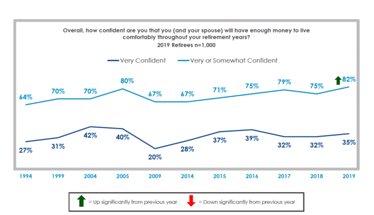Up from last year, over 8 in 10 retirees are at least somewhat confident they will have enough money to live comfortably in retirement, though the share very confident remains unchanged.