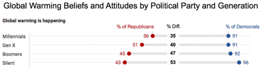 Chart showing beliefs in global warming by generation and political party