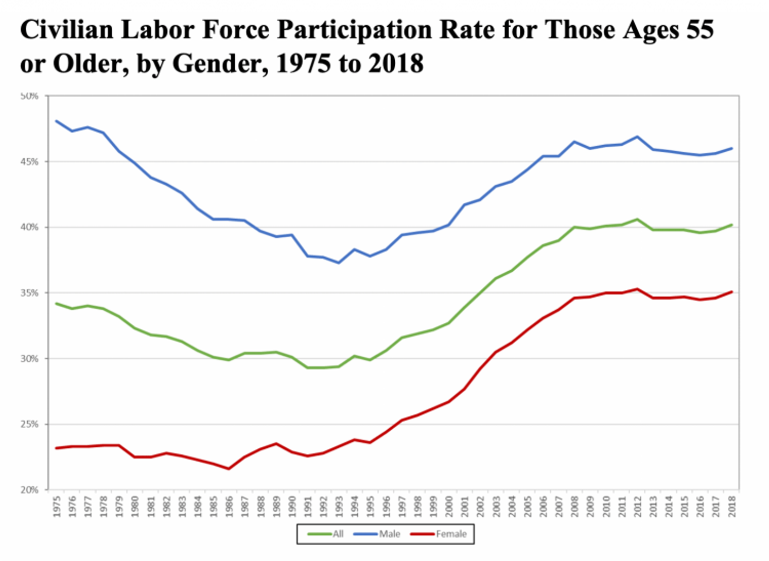 Civilian Labor Force Participation Rate for Those Ages 55 or Older, by Gender, 1975 to 2018