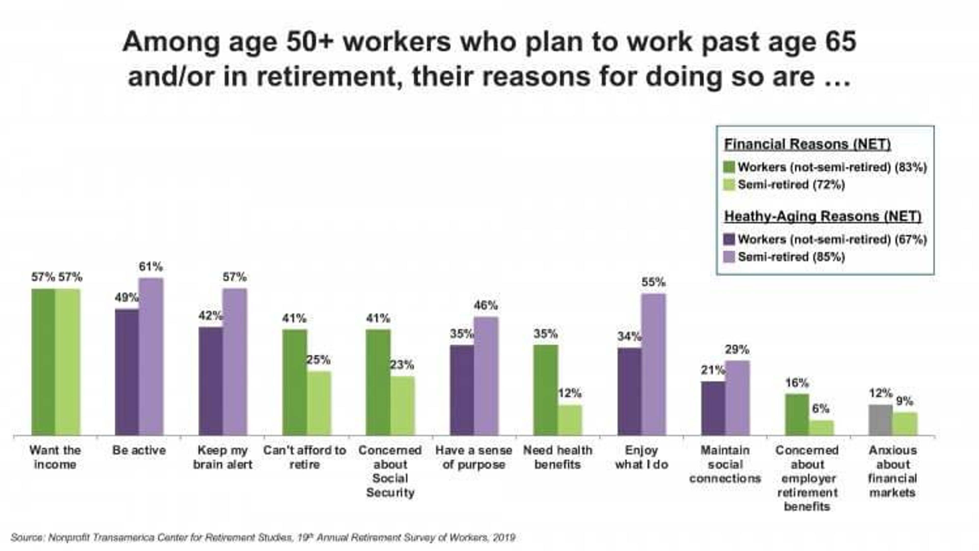 Age 50 Plus Workers_Reasons for Working Past 65 or in Retiremen