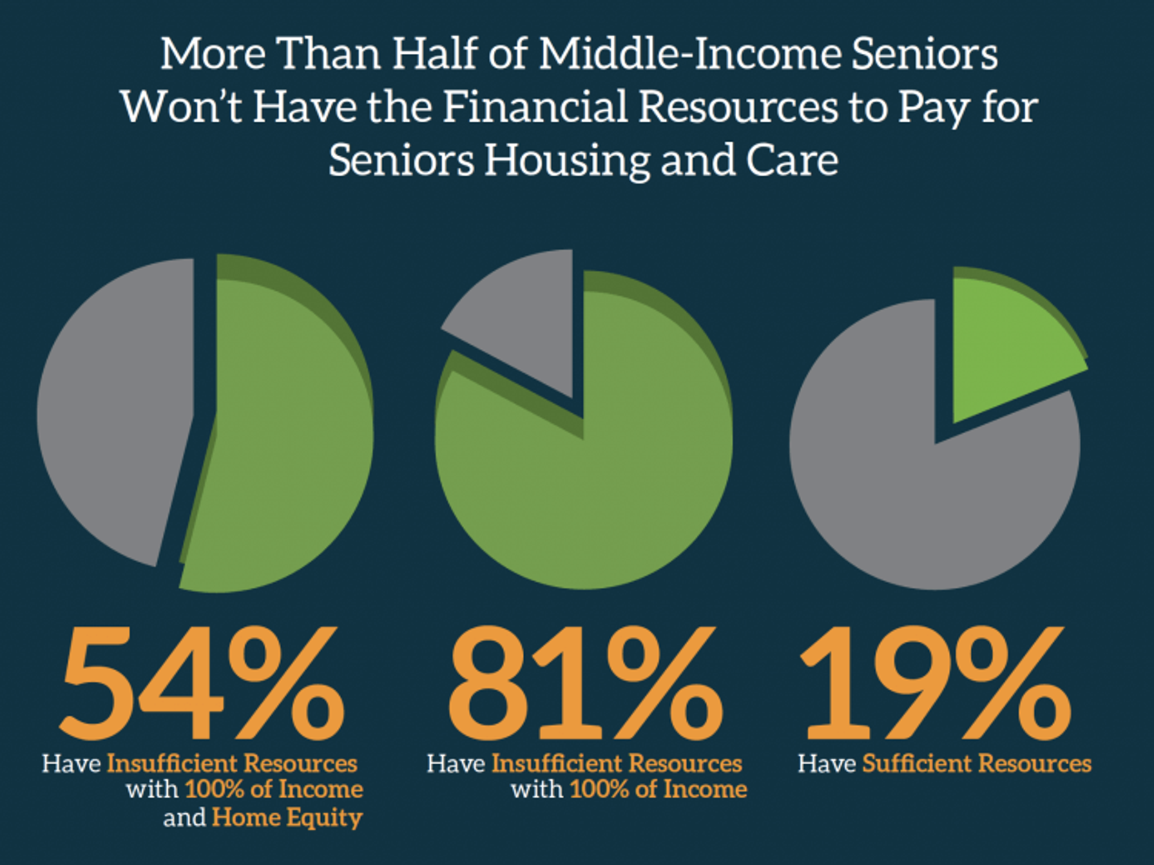 54% of middle-income Americans age 75 or older won't be able to afford such housing (independent living, assisted living, memory care, skilled nursing and post-acute care facilities) in 2029.