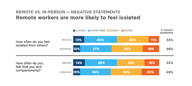 """Chart from Cigna's """"Loneliness and the Workplace: U.S. 2020 Report"""""""