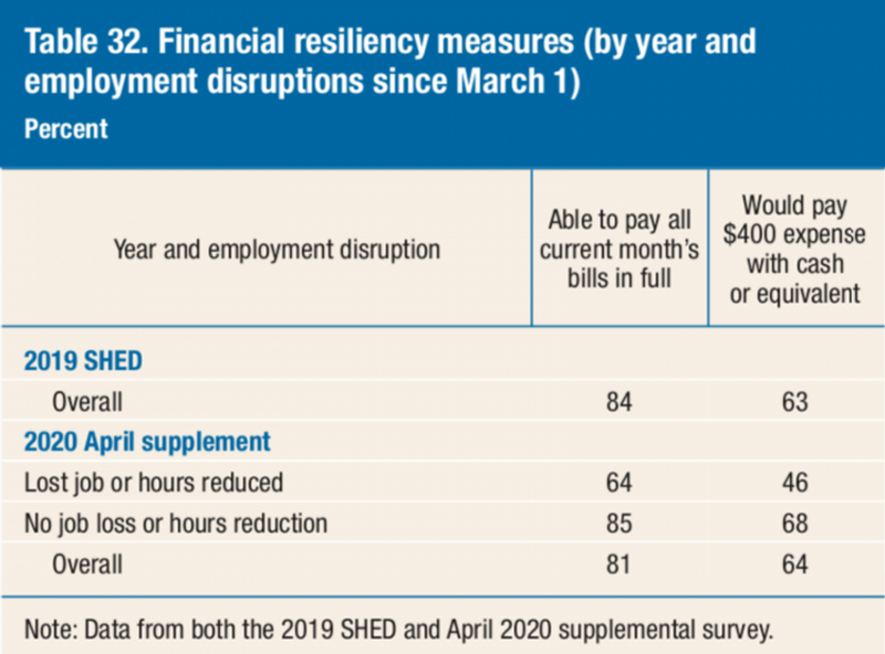 Financial Resiliency Measures chart