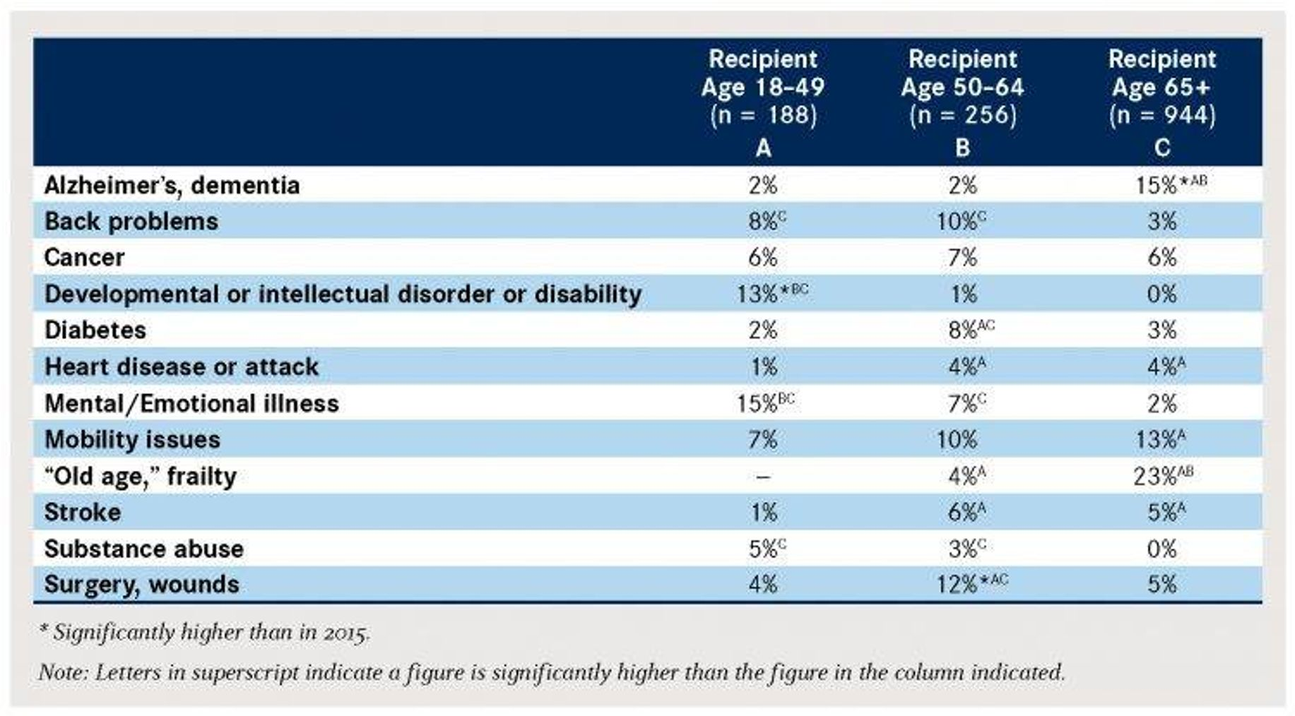 Selected Main Problems of Illness by Care Recipient