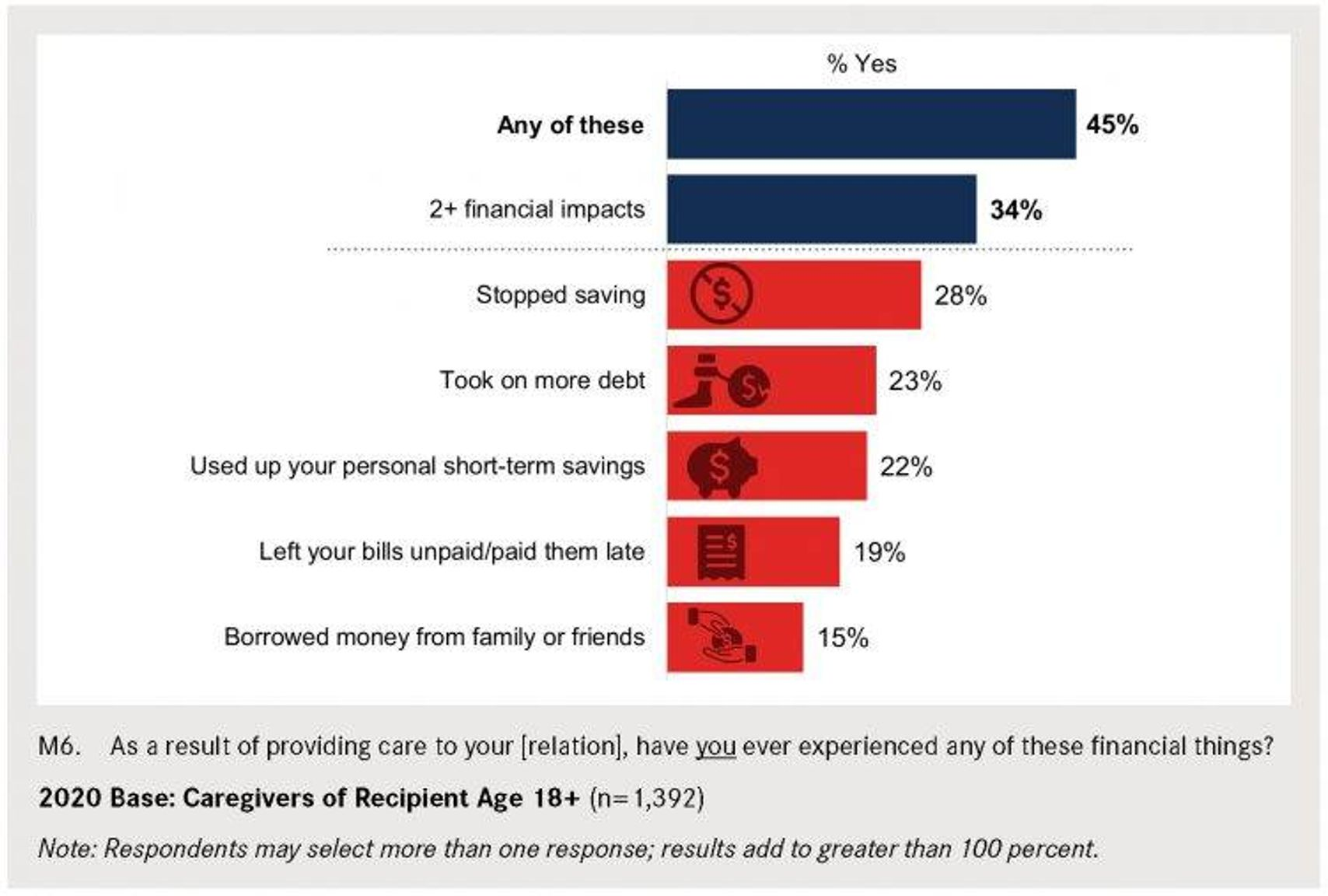 Top Financial Impacts as a Result of Caregiving Chart
