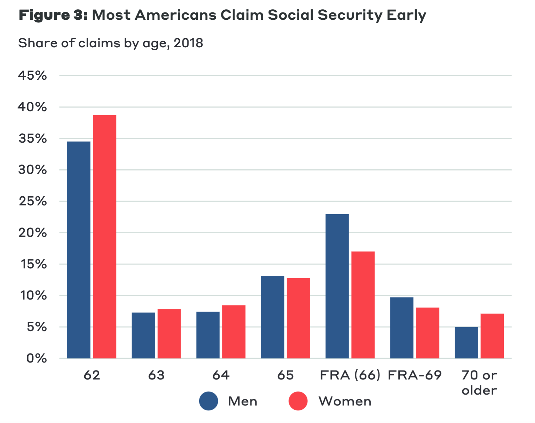 "From ""How to Help Americans Claim Social Security at the Right Age"""