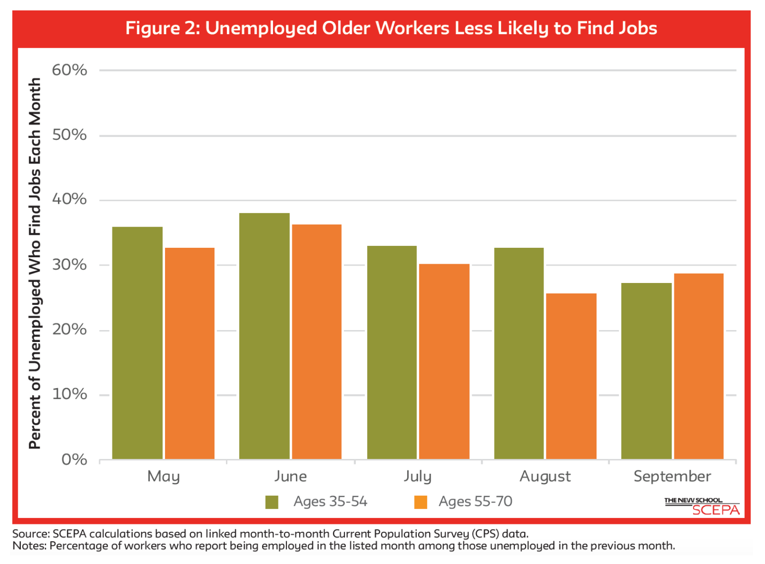 Chart from Retirement Equity Lab Status, Next Avenue, how to get a job