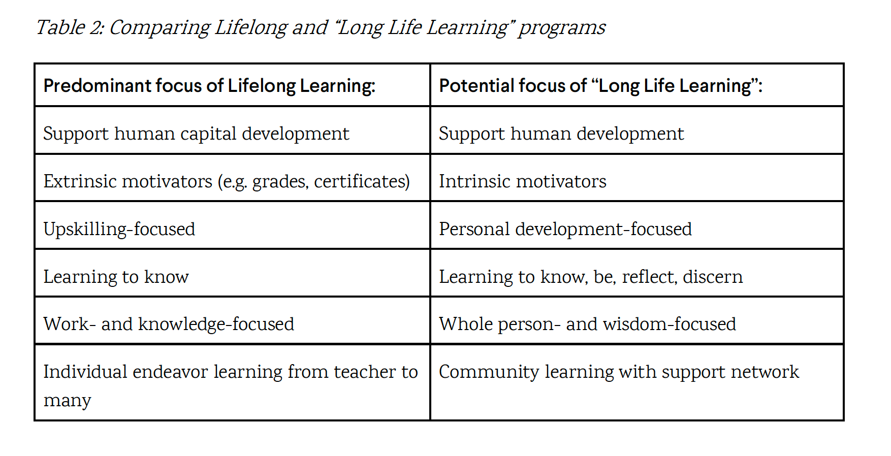 Chart from 'The Emergence of Life Learning'