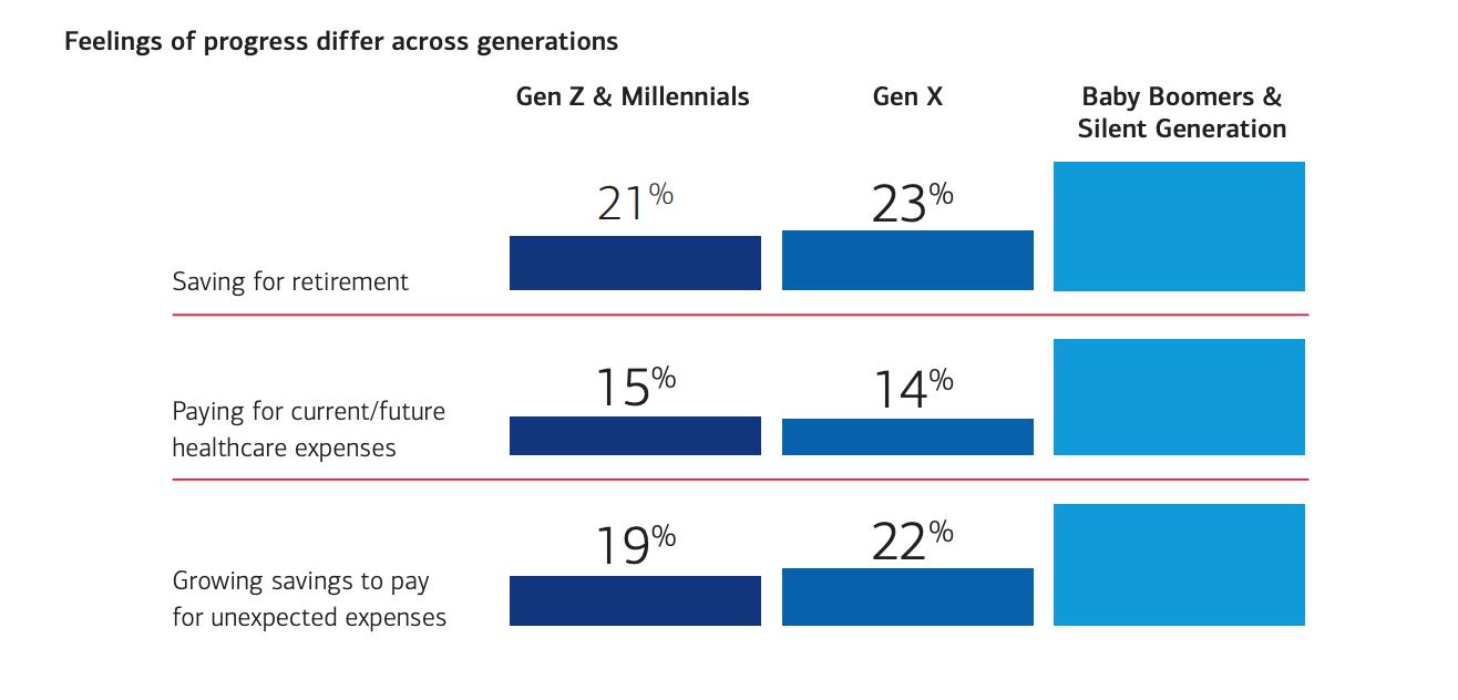 Feelings of Progress Differ Across Generations chart, Gen Xer, Gen X, Next Avenue, money