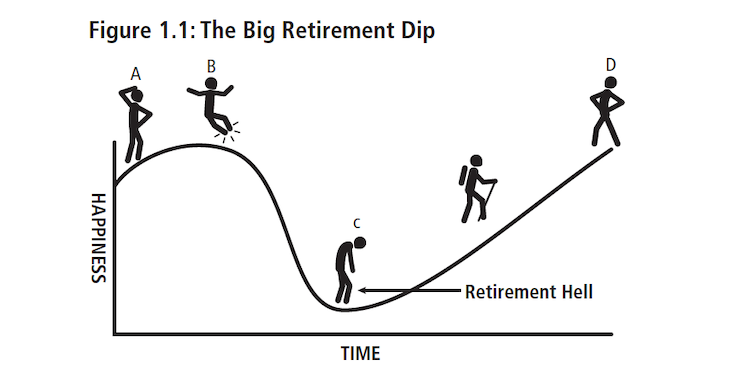 "The Big Retirement Dip, From ""Victory Lap Retirement"" by Mike Drak, Retirement Hell"
