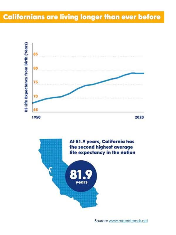 Graphic charts showing CA with high average life expectancy, aging, Next Avenue