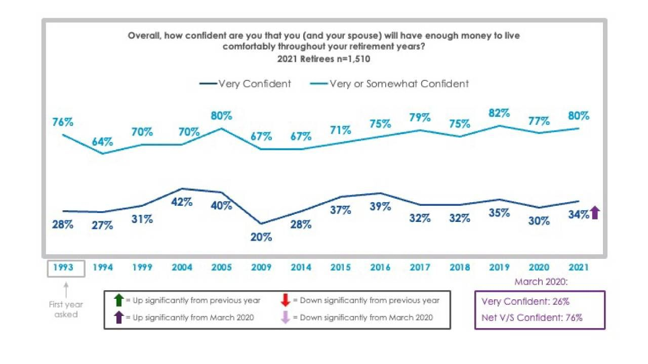 Employee Benefit Research Institute chart on retirement confidence.