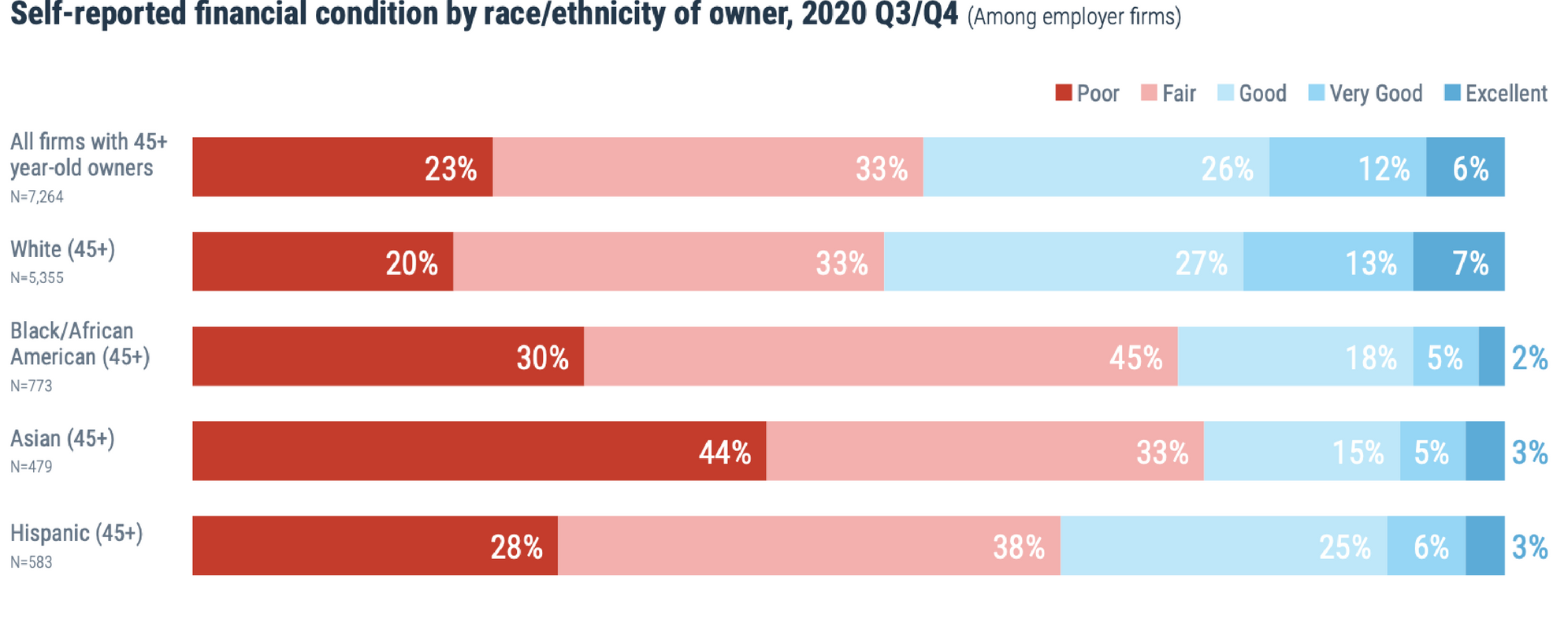 Chart comparing revenue of firms owned by people 45+ and showing differences by race. Small business, Next Avenue