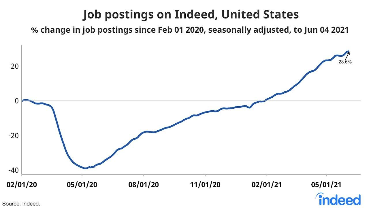 Graph showing an increase in number of job postings on Indeed. Flexible work, Next Avenue