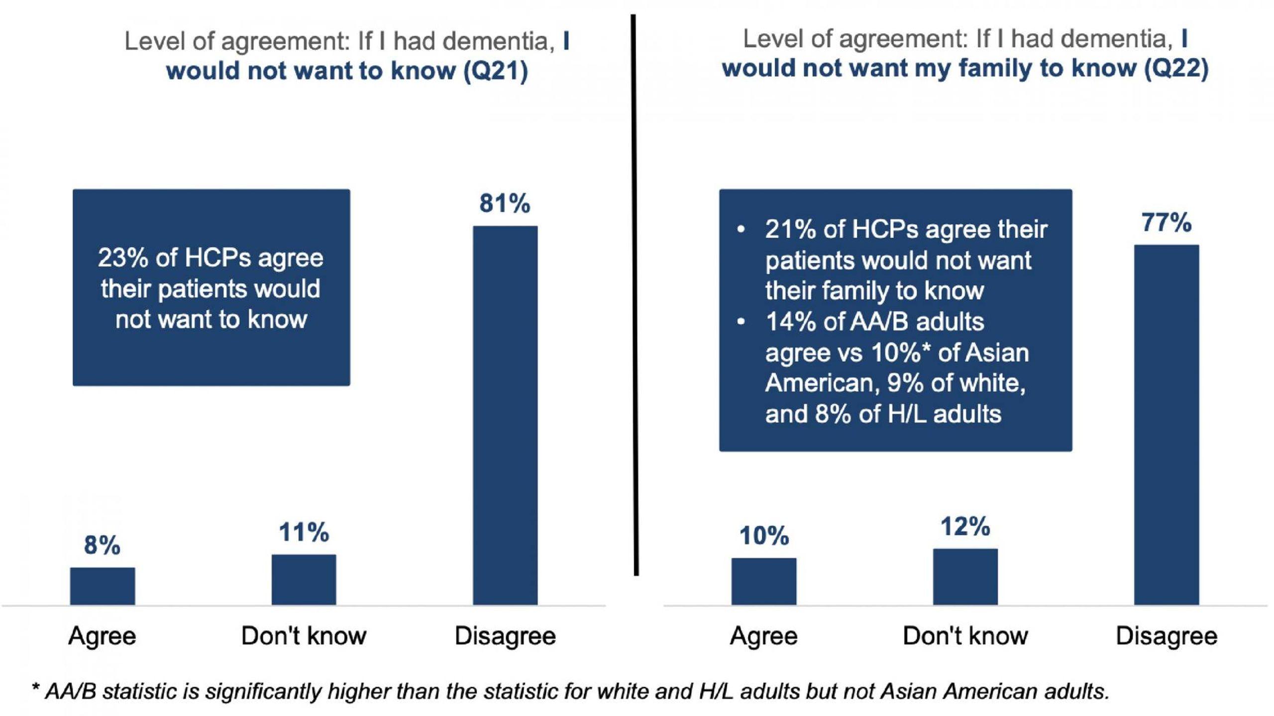 a bar graph showing a survey. dementia, Next Avenue, AARP