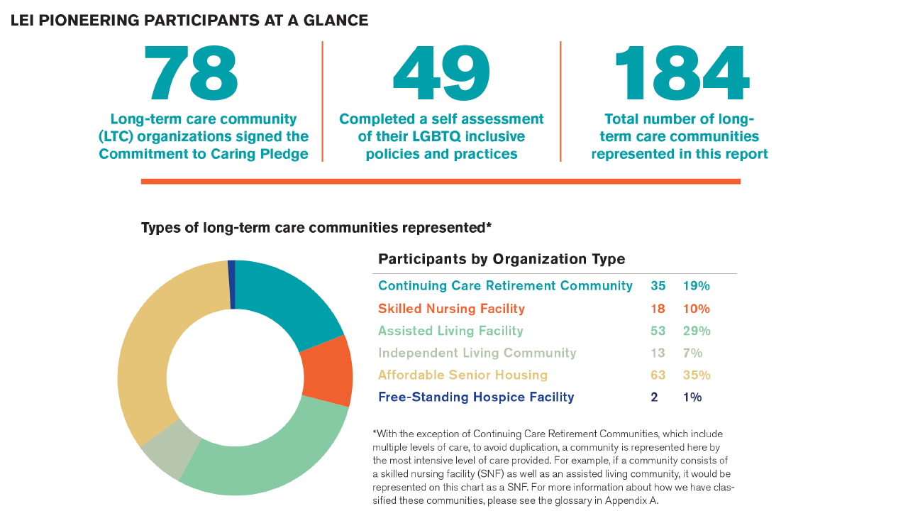 An infographic showing data points about the participants. LGBTQ housing, Next Avenue