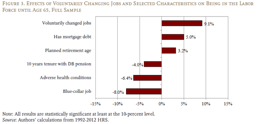 Graph showing large percentage of voluntarily changed jobs. Next Avenue, the big quit, older workers