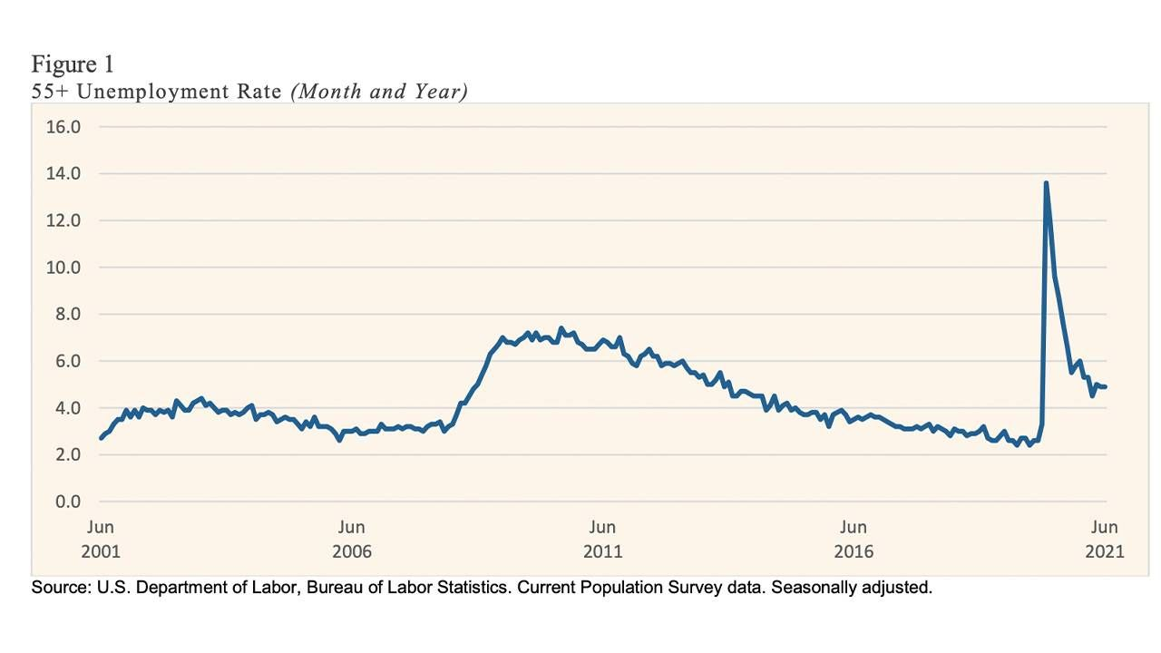 Graph showing the unemployment rate spiking in June 2021. Next Avenue, the big quit, older workers