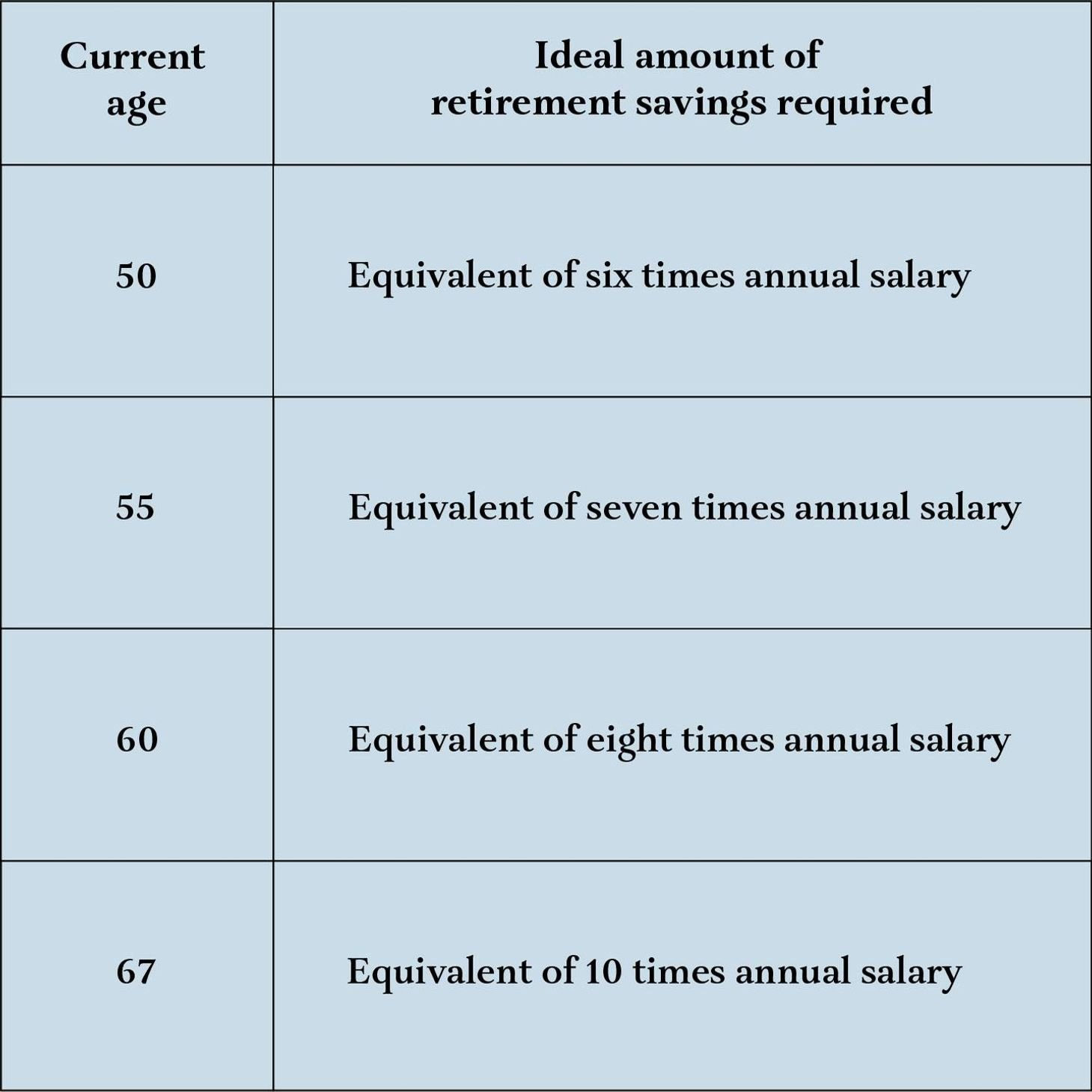 A table showing the ideal amount of retirement savings at certain ages. Retirement savings, Next Avenue