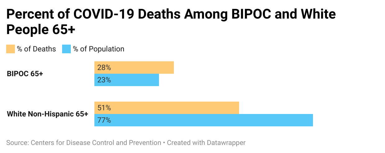 A graph showing the percent of COVID-19 Deaths among BIPOC and white people 65 and older. Next Avenue, COVID-19, BIPOC,