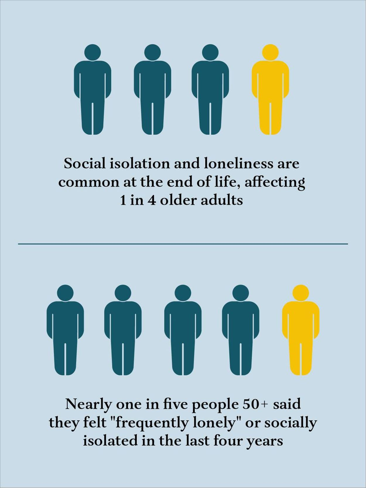 An infograohic showing data from the study. Next Avenue, isolation, loneliness