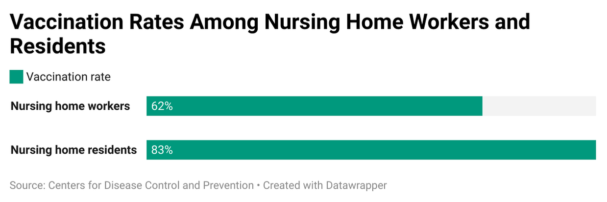Graph showing the vaccination rates of nursing home workers compared to nursing home residents. Next Avenue, infection control, COVID-19 pandemic