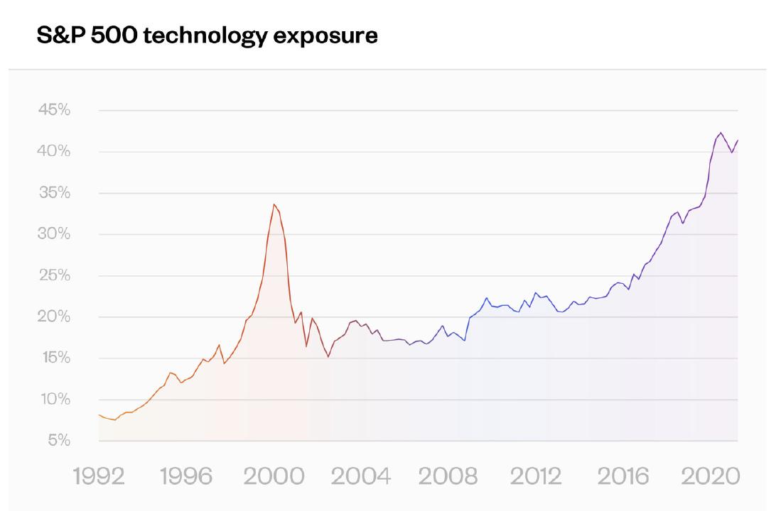 A graph showing S&P 500 Technology exposure. Next Avenue, index funds, ETFs, S&P 500